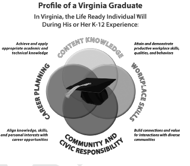 Profile of a Virginia Graduate graphic